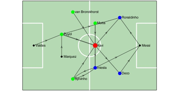 Pass network diagram highlighting the presence of Xavi as a connector between players  (from green to blue nodes)