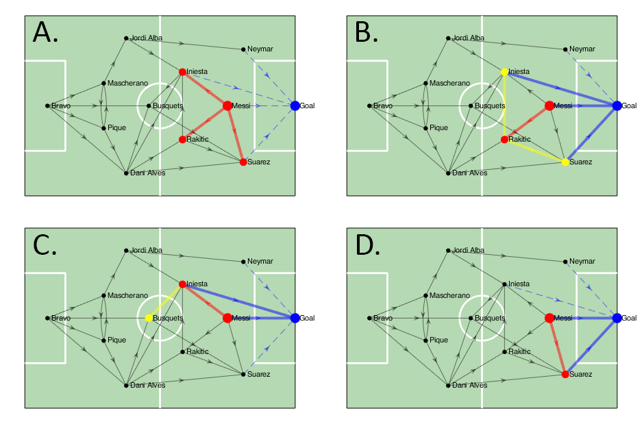 """A.  The immediate neighbours of Messi are Iniesta, Rakitic and Suarez  (red)   B./C./D.  The possible """"clusters"""" of players  (yellow)  and the relation to the goal  (blue)  that results from following the network along each neighbour"""