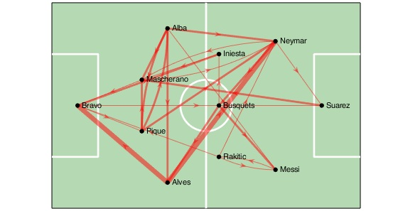 An example of a pass network diagram; thickness of the lines connecting players indicate the number of passes made and arrows indicate who passed/received the ball